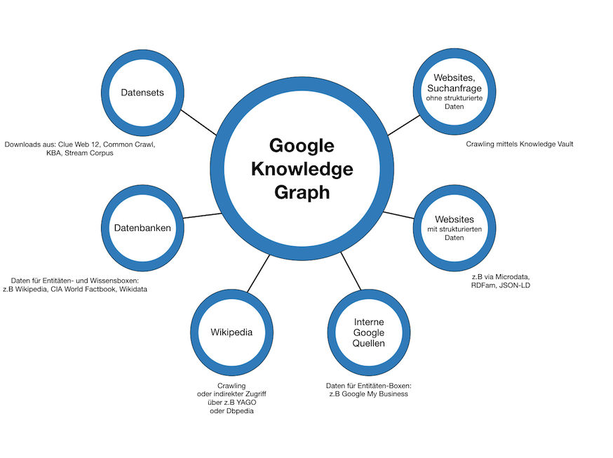 Grafik zur Darstellung des Google Knowledge Graphs